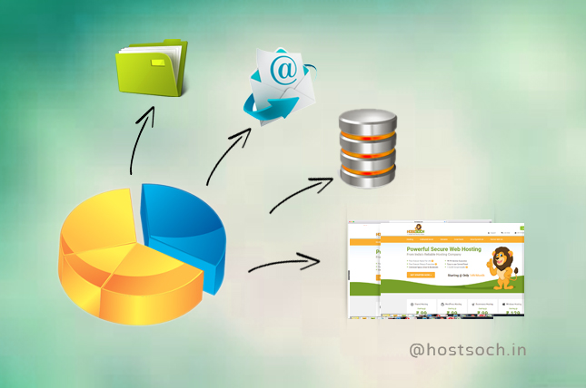 Disk Space Importance